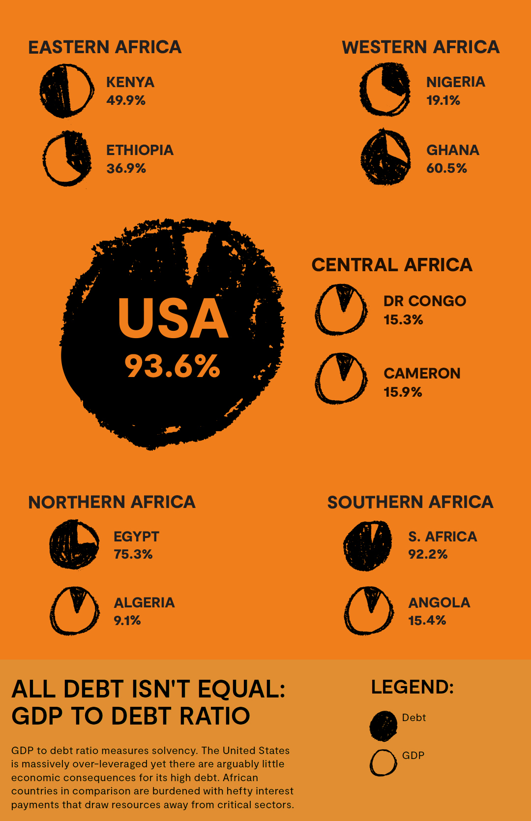 chart showing debt to GDP ratio of African countries compared to the US