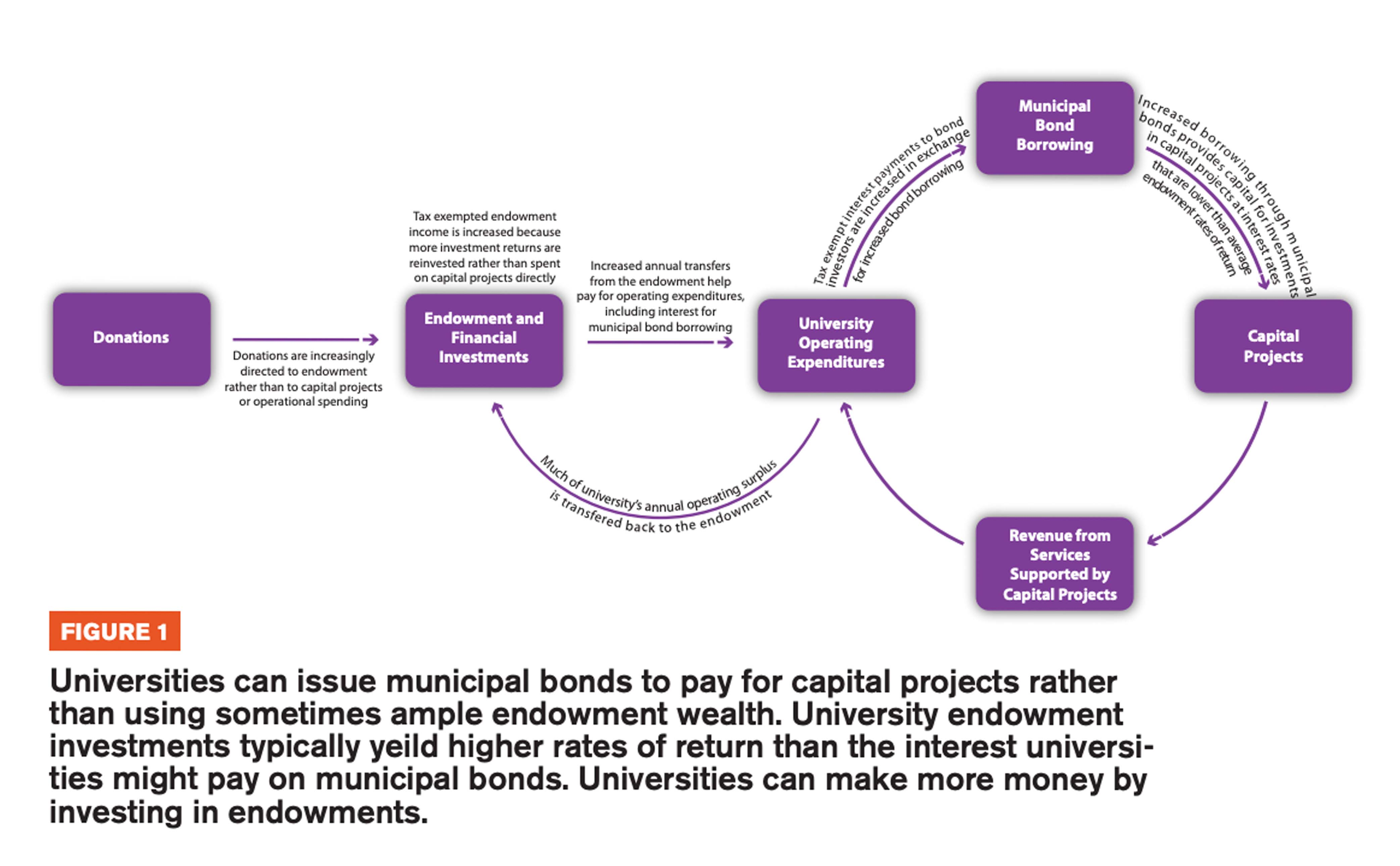 Figure 1 includes a diagram showcasing that Universities can issue municipal bonds to pay for capital projects rather than using sometimes ample endowment wealth. University endowment investments typically yeild higher rates of return than the interest un