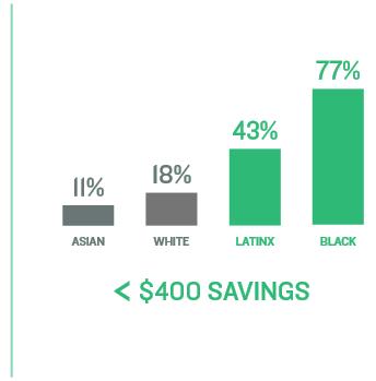 400 dollar savings infographics