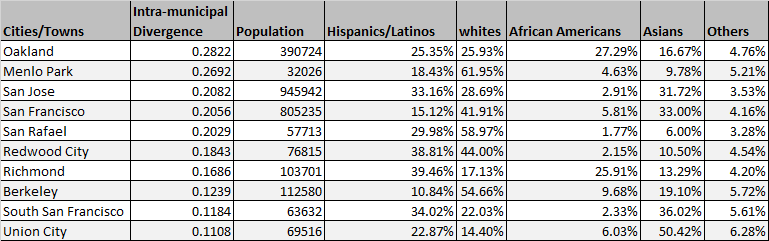 list of cities with high intra municipal segregation