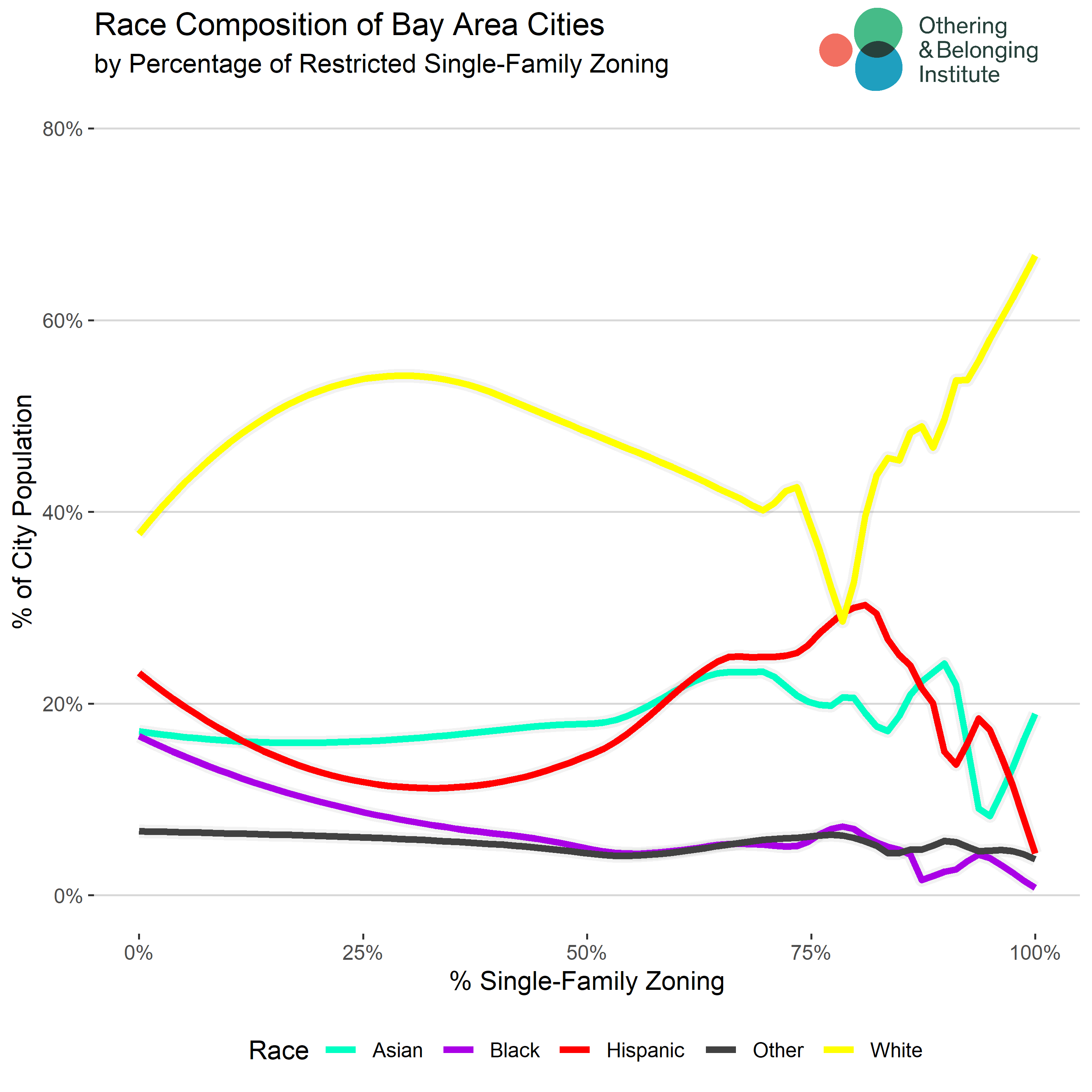 Racial composition and single family zoning.