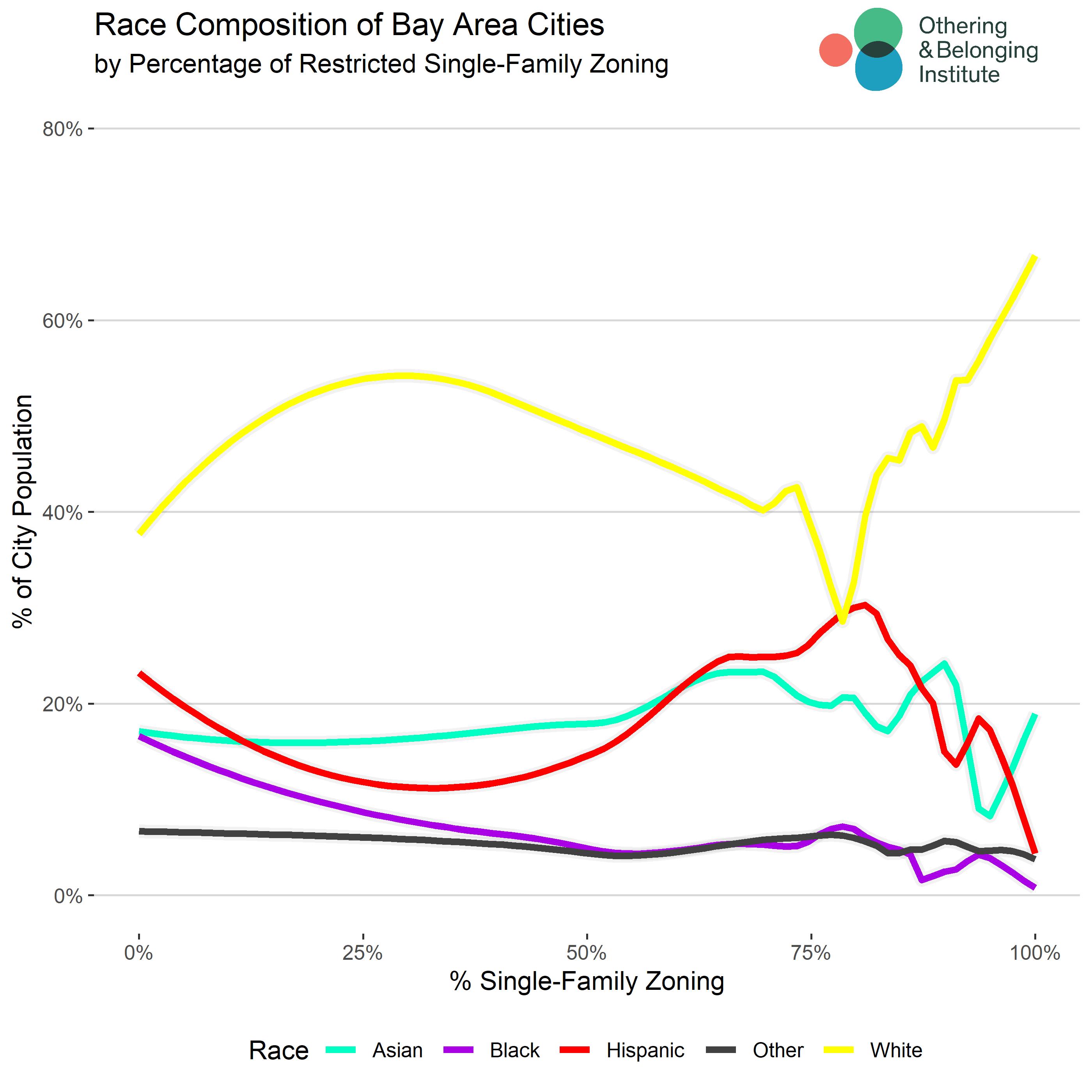 https://belonging.berkeley.edu/sites/default/files/bay_area_single_family_zoning_by_race.png