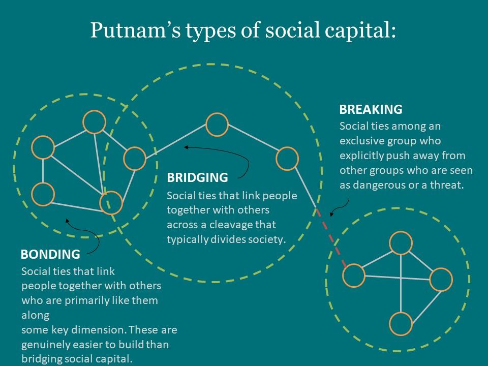 Slide showing Putnam's types of social capital