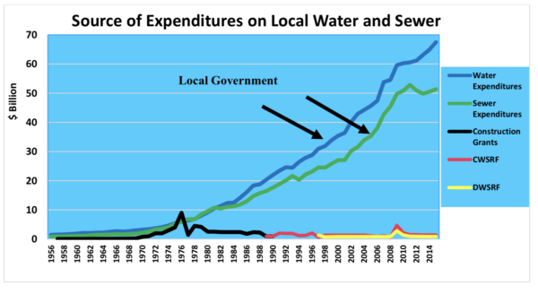 Graph shows Source of Expenditures on Local Water and Sewer systems