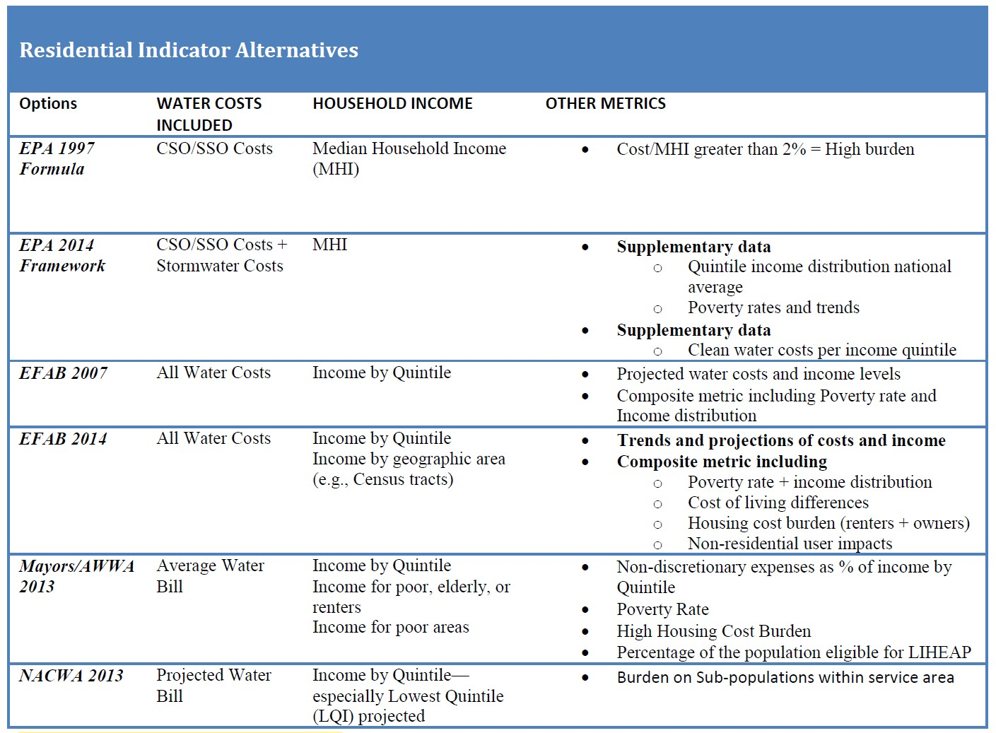 Figure 10: Residential Indicator Metric Alternatives