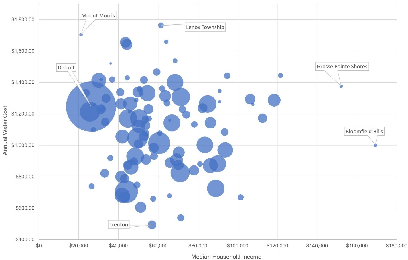 Figure 15: Scatterplot of Annual Water Costs, Median Household Income,  and Number of Households