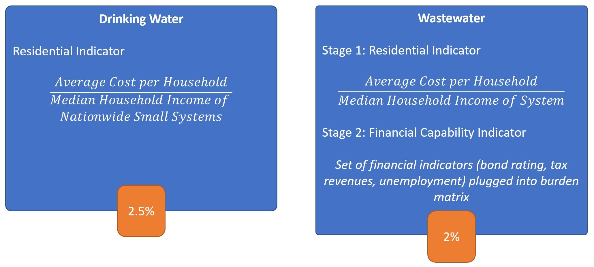 EPA Affordability Metrics and Thresholds