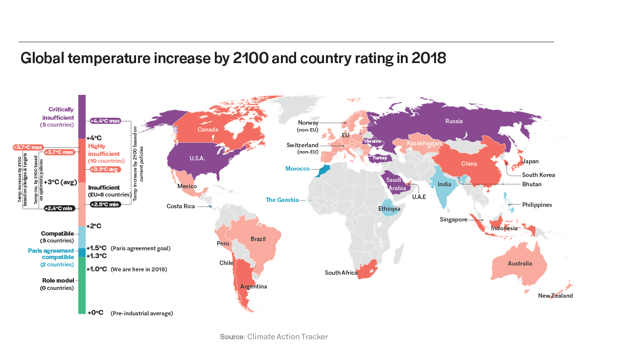 infographic showing Global temperature increase by 2100 and country rating in 2018