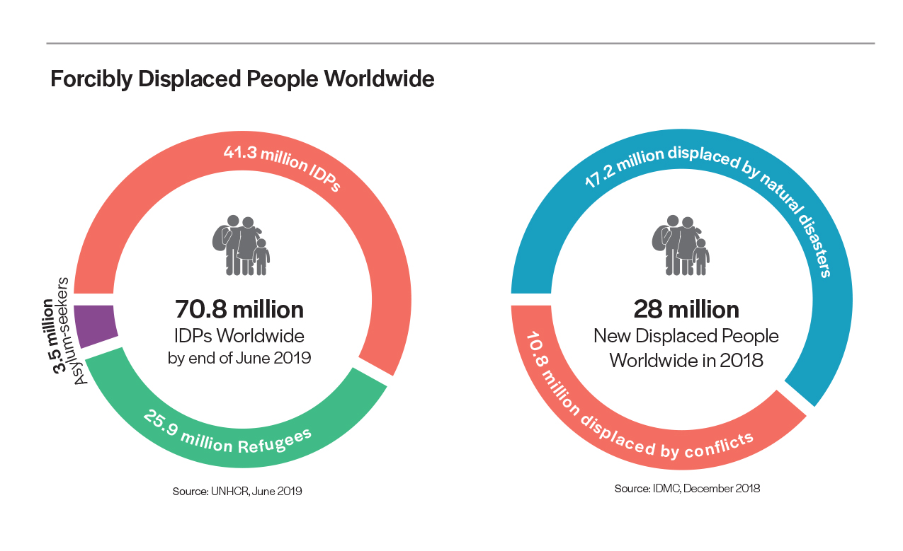 Infographics showing the number of internationally displaced people