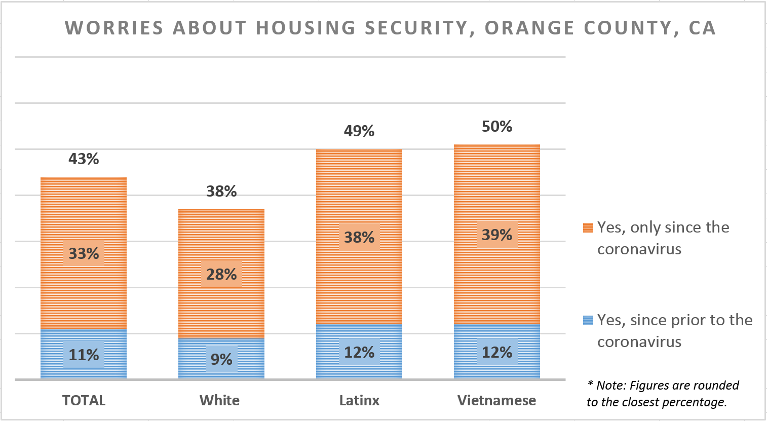 Chart shows housing insecurity since the outbreak of covid-19