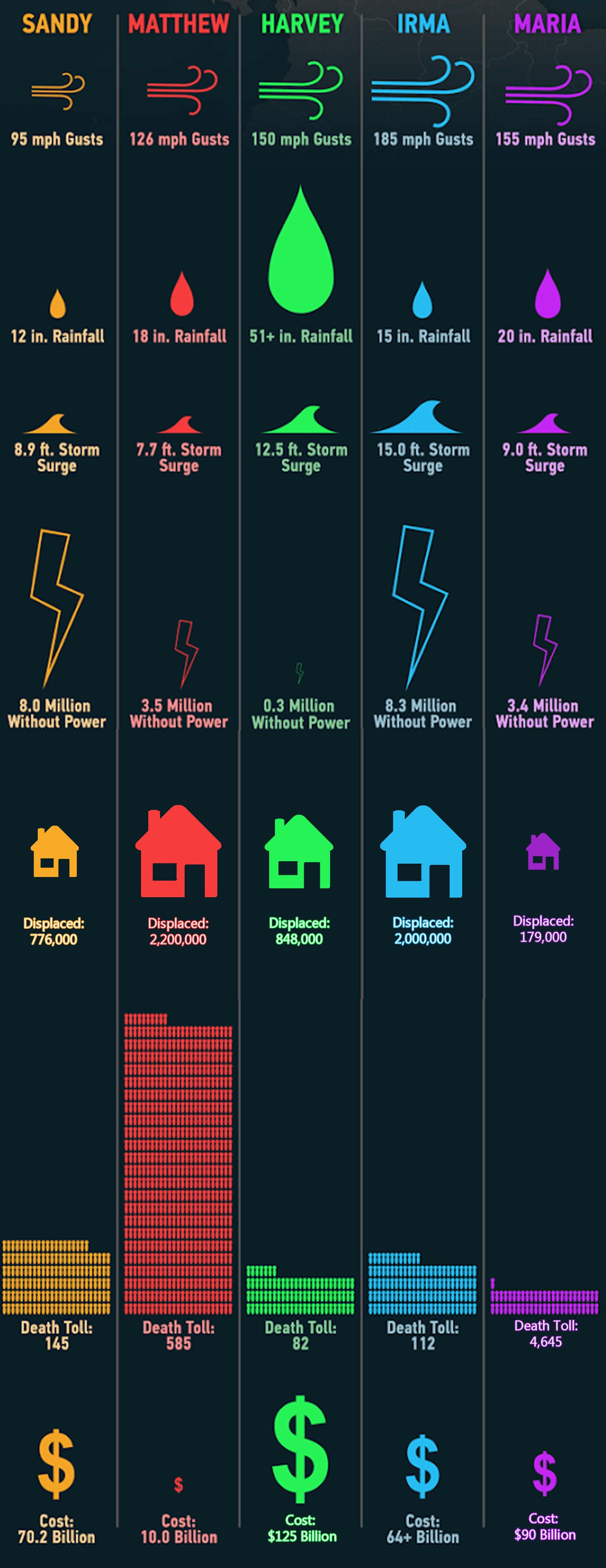 Hurricanes infographic