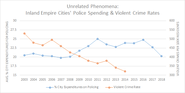 Chart showing no correlation between Inland Empire police budgets and violent crime rates