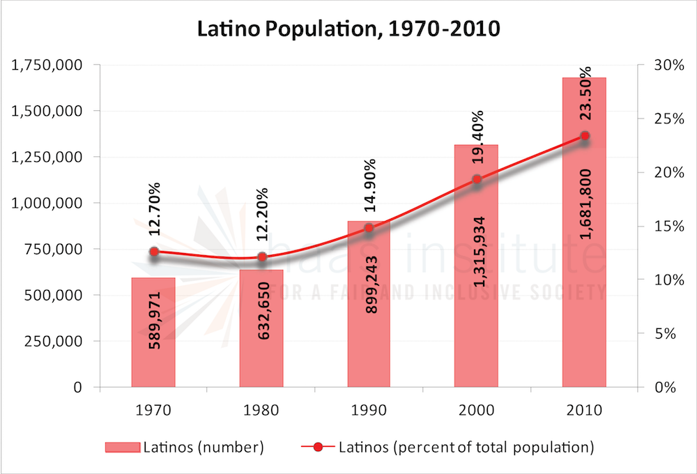 Chart shows the Bay Area's Latino population from 1970 to 2010
