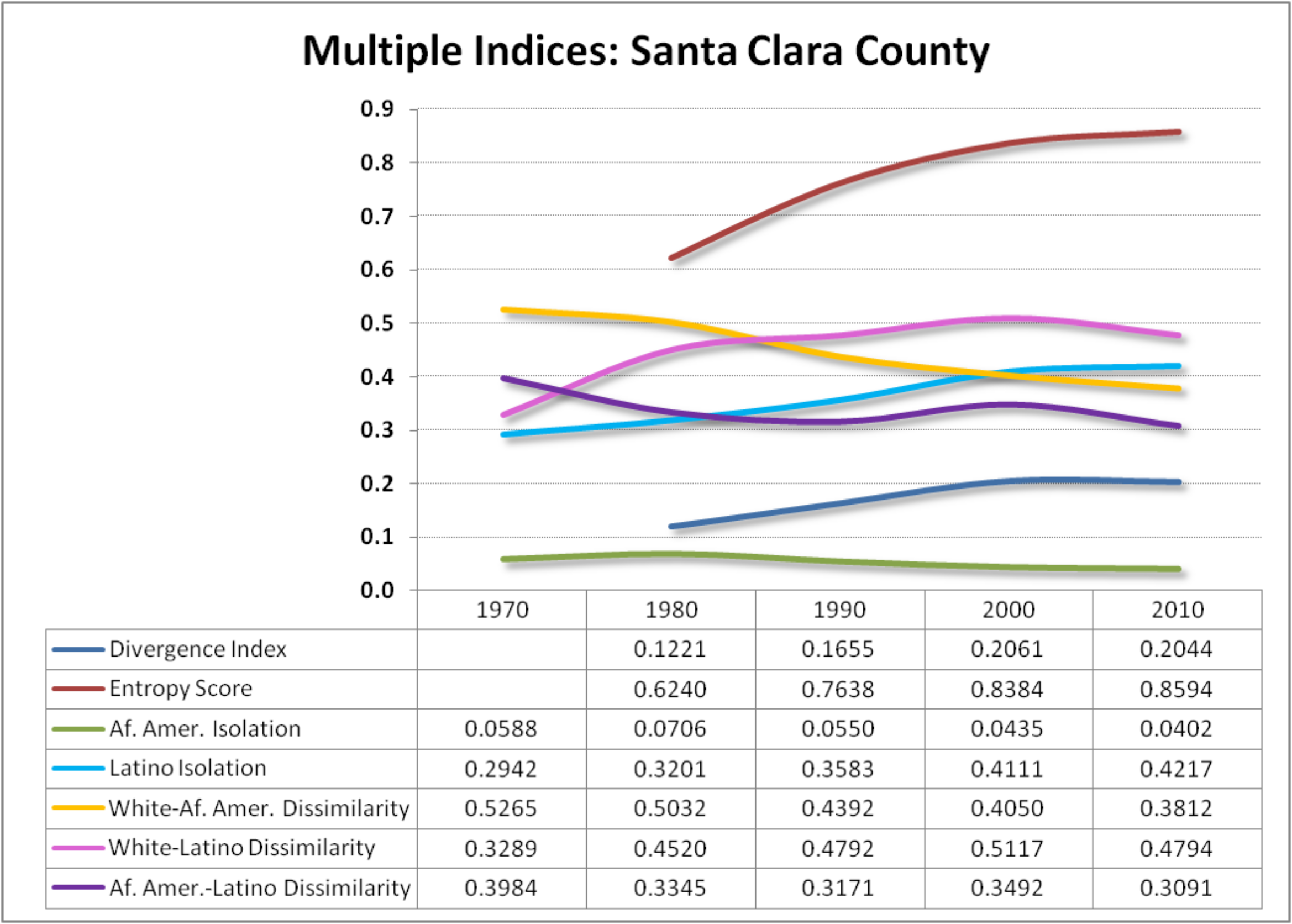Santa Clara County, which houses the region's largest city, has very different demographics but also tells a similar story. The main difference is that segregation has stabilized since 2000 while having risen since 1980.