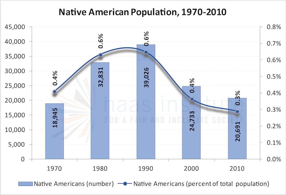 Chart shows the Bay Area's Native American population from 1970 to 2010