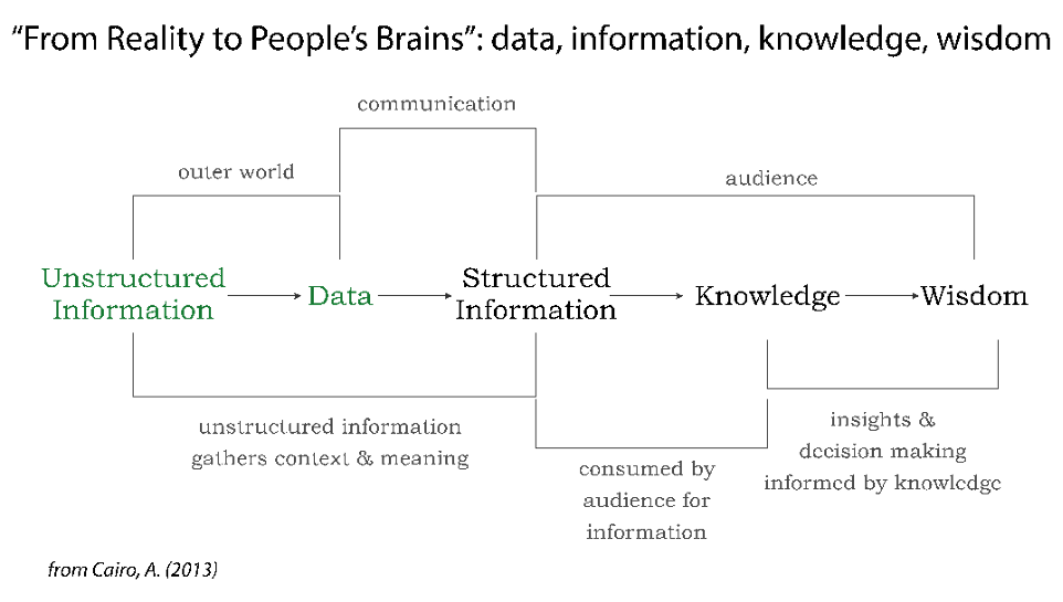 "This infographic is titled ""From Reality to People's Brains"" from Albert Cairo's ""The Functional Art."" A throughline connects ""unstructured information,"" ""data,"" ""structured information,"" ""knowledge,"" and ""wisdom,"" respectively, in a linear process. In this process, unstructured information and data comprise the ""outer world,"" and data becomes structured information through ""communication."" During this step, ""unstructured information gathers context and meaning."" The latter half of the process involves the audience of information. Structured information becomes knowledge as it is consumed by audiences for information. This knowledge is actualized as wisdom through ""insights and decision making informed by knowledge."""