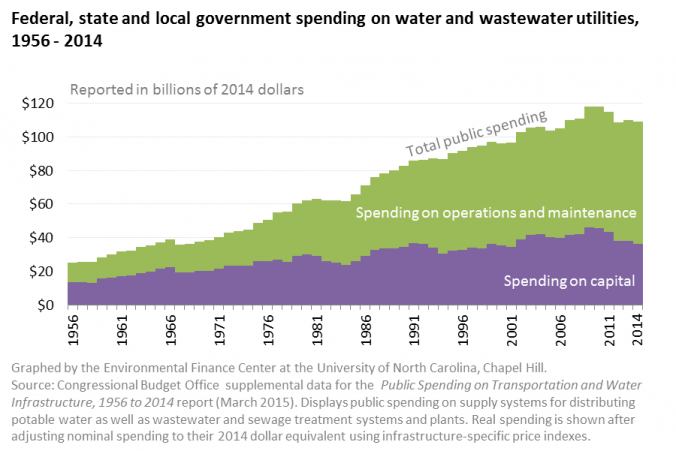 Chart shows Federal, state and local government spending on water and wastewater utilities, 1956-2014