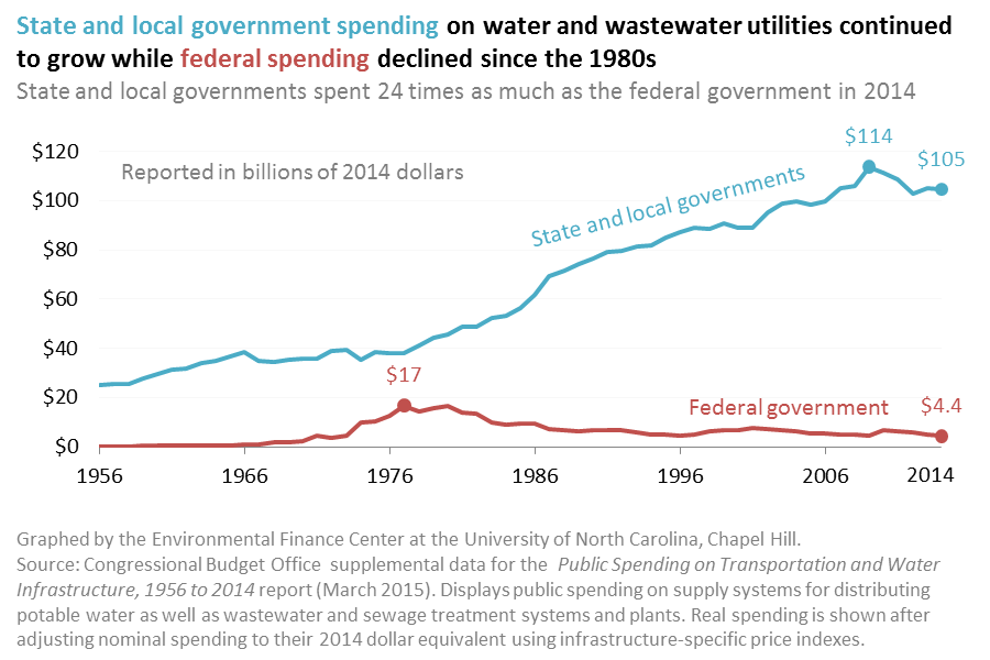 Graph shows how state and local government spending on water and wastewater utilitites continued to grow while federal spending declined since the 1980s