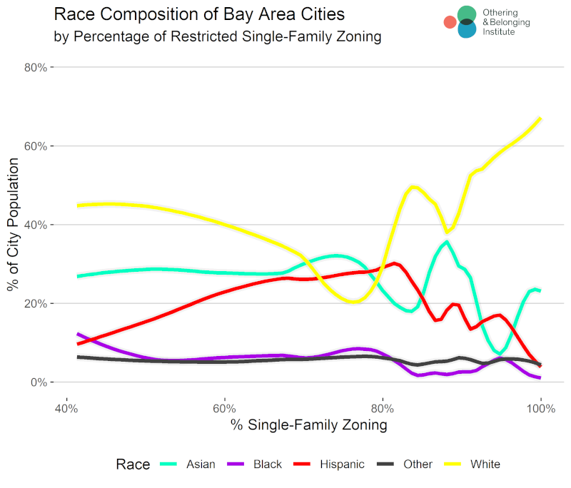 Chart showing race composition of Bay Area cities