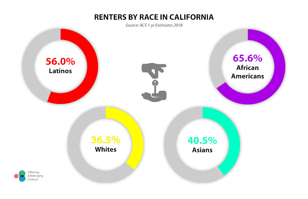 Infographic showing renters by race in California