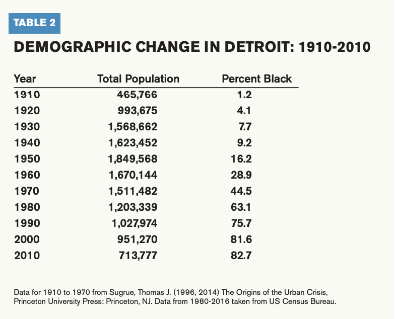 This chart displays the demographic change in Detroit from 1910-2010.