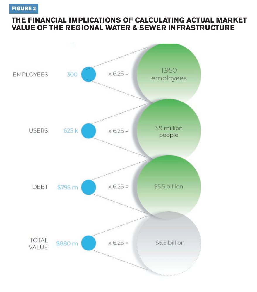 This infographic conveys the financial implications of calculating actual market value of the regional water and sewer infrastructure.