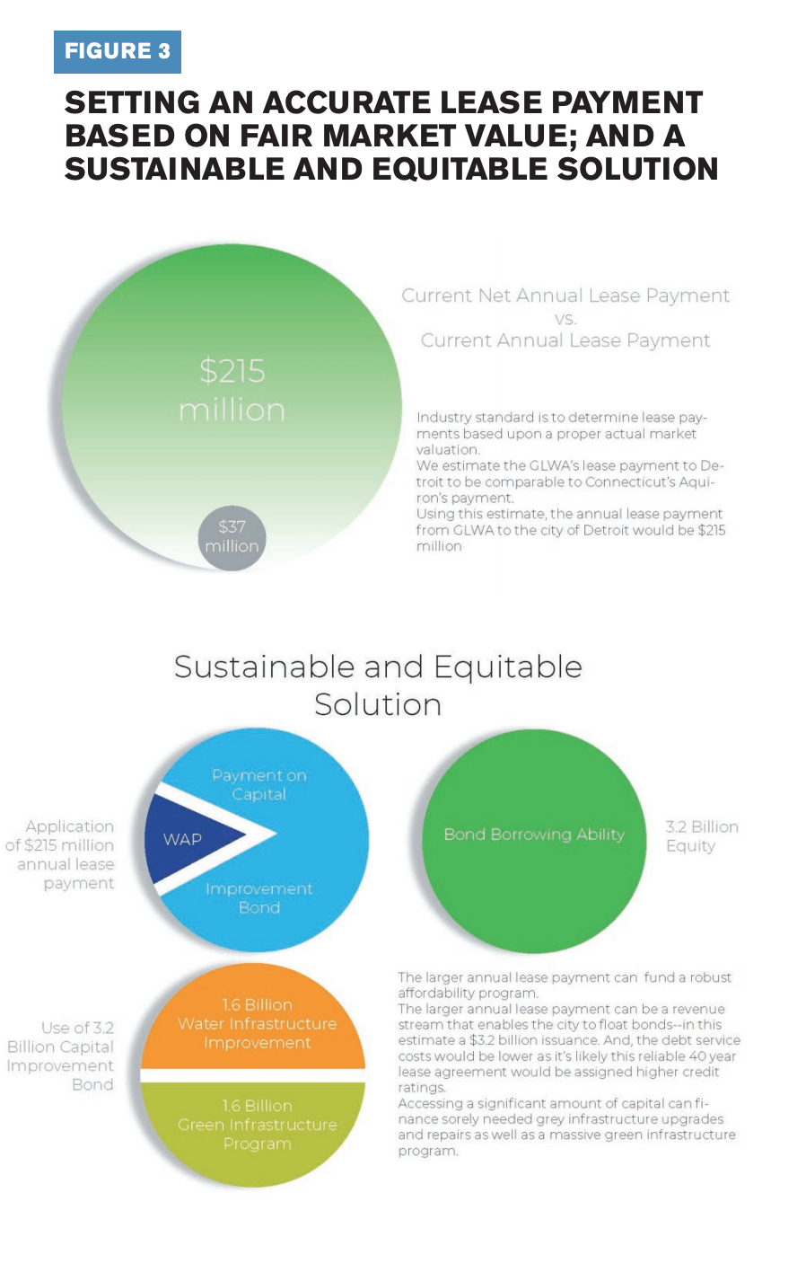 This infographic shows the current net annual lease payment vs. the current annual lease payment as well as a sustainable and equitable solution.