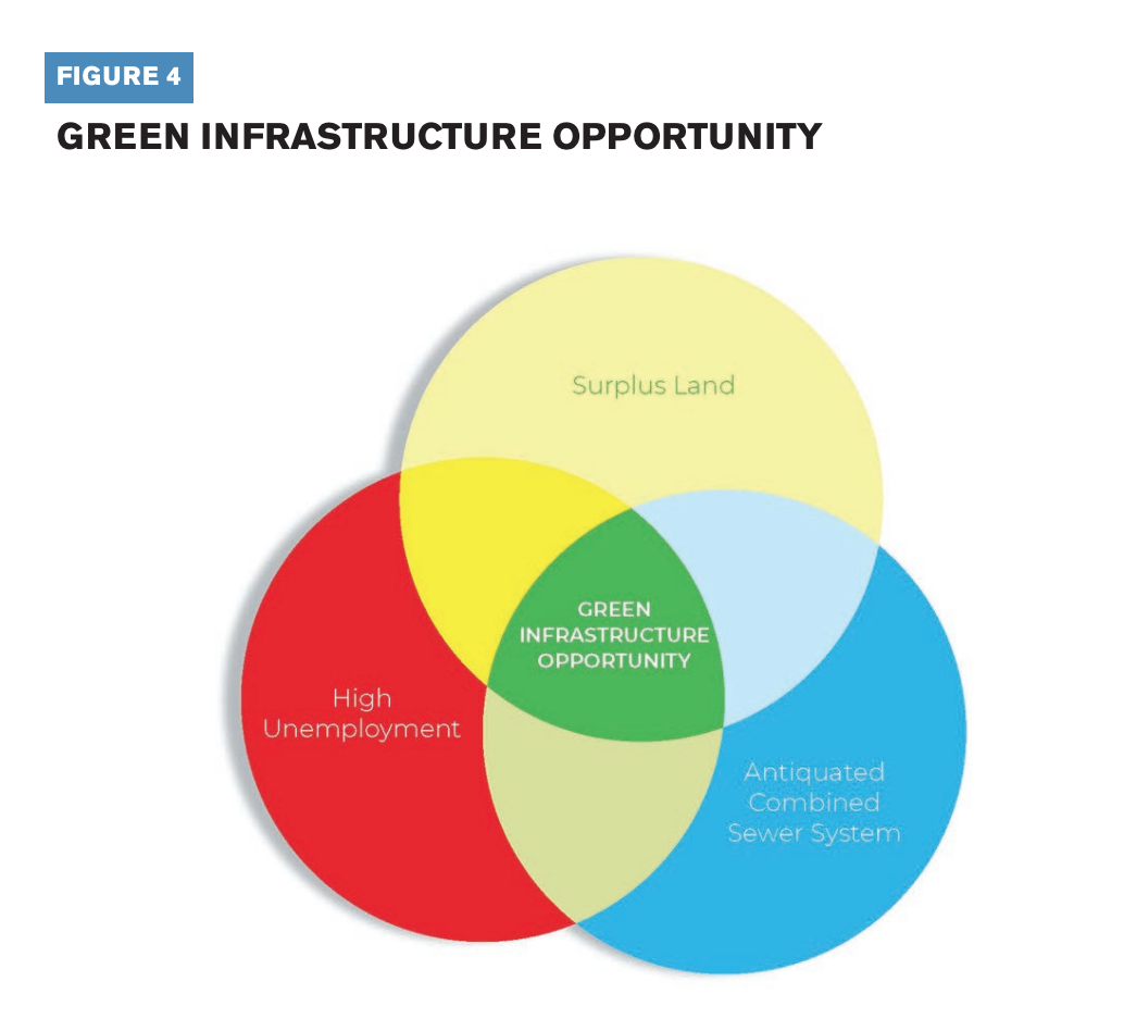 This infographic represents the green infrastructure opportunity.