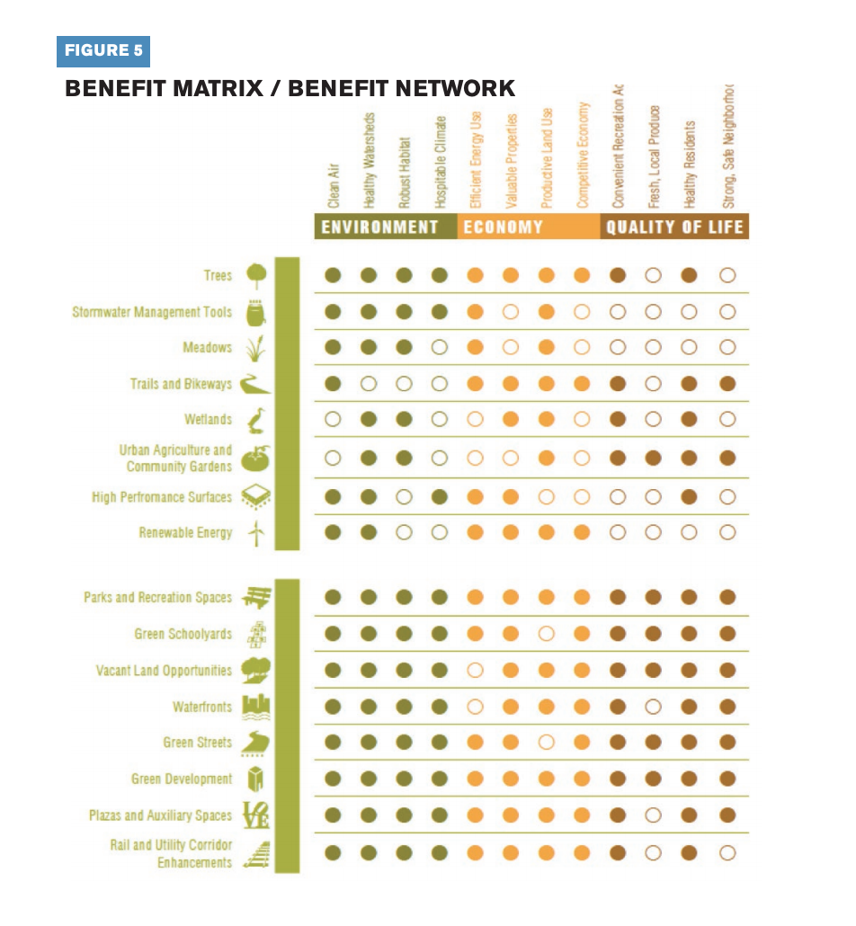 This table conveys the benefit matrix.benefit network.