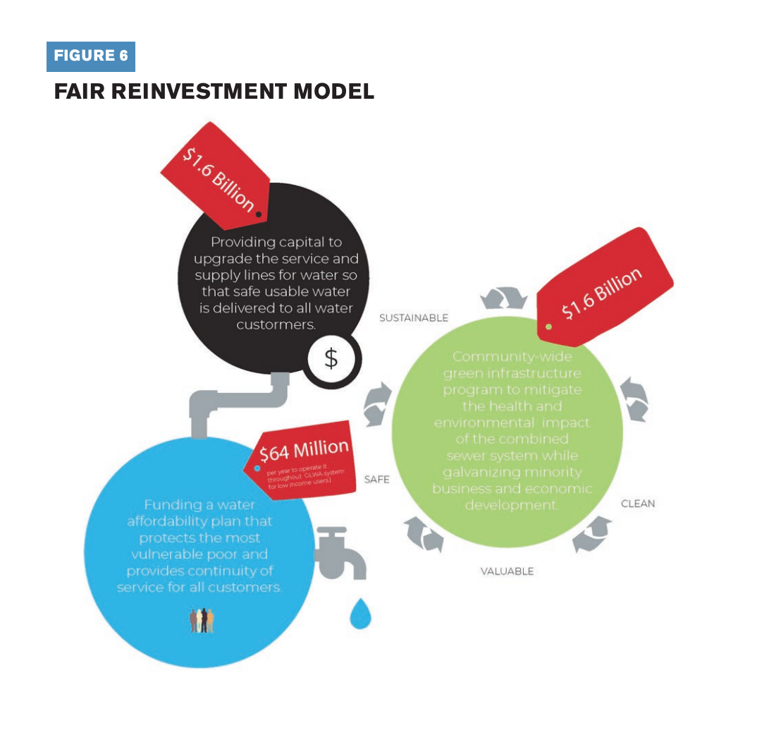 This infographic depicts the fair reinvestment model for providing capital to upgrade the service and supply line for water, funding a water affordability plan that protects the most vulnerable poor, and community-wide green infrastructure program to mitigate the health and environmental impact.