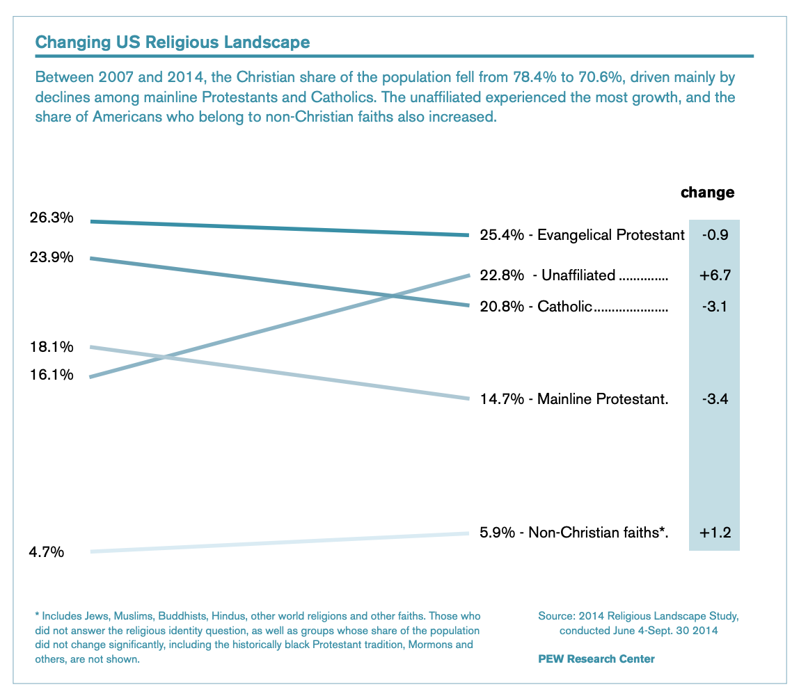 "This infographic, titled ""Changing US Religious Landscape"" shows a diagram of the percent of change for different reglions between 2007 and 2014."