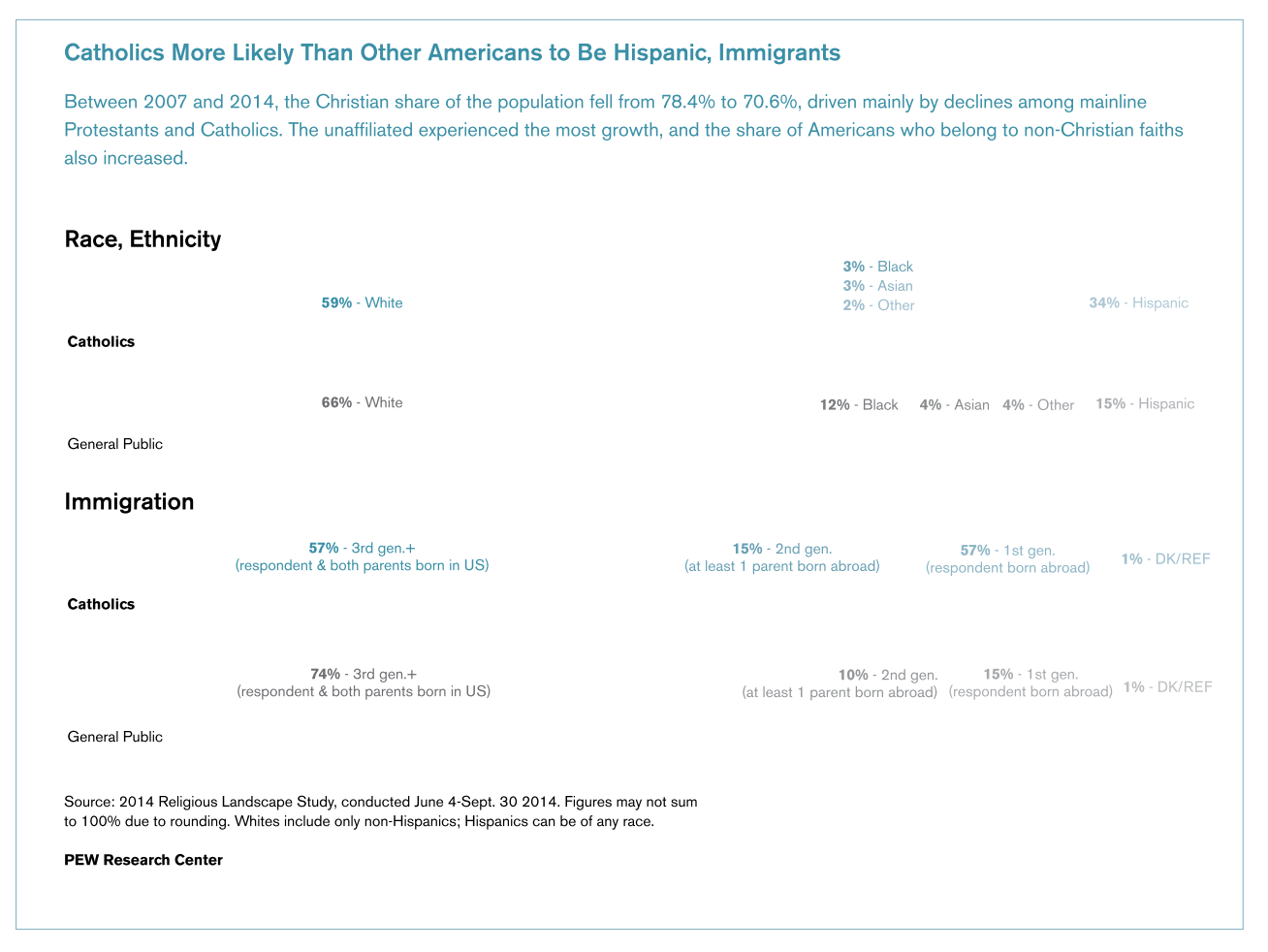 "This infographic, titled ""Catholics more likely than other Americans to be Hispanic, Immigrants,"" includes a chart comparing different races and generations to their religions affiliation."