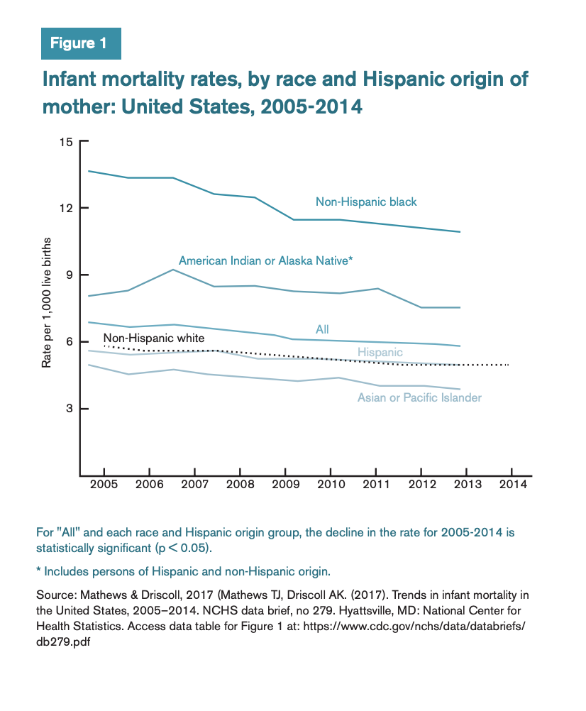 Figure 1 includes a graph comparing infant morality rates by race and Hispanic origin of mother in the United States from 2005-2014.