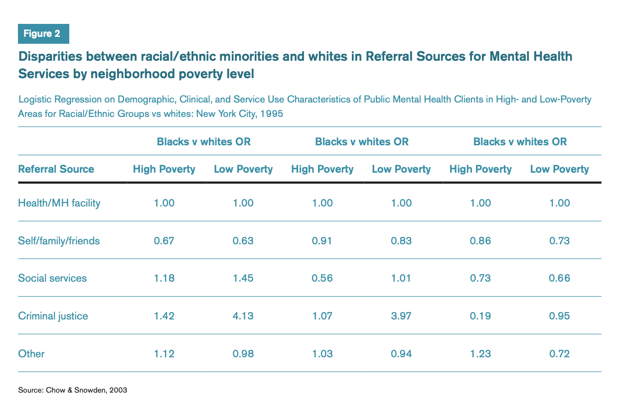 Figure 2 includes a chart comparing the disparities between racial and ethnic minorities and white in Referral Sources for Mental Health Services by neighborhood poverty level.