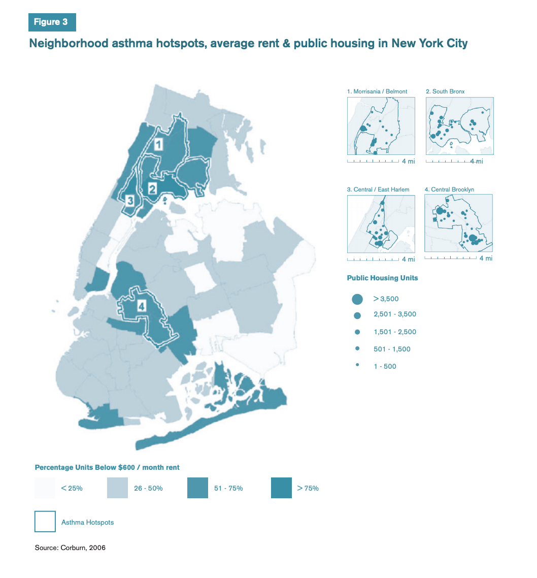 Figure 3 includes graphs showcasing neighborhood asthma hotspots, average rent, and public housing in New York City.