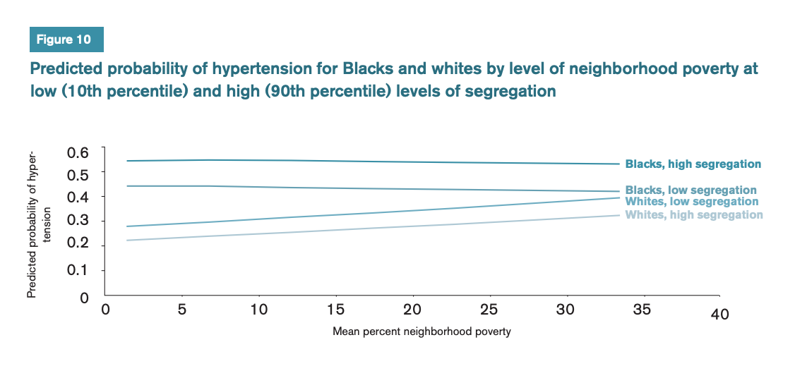 Figure 10 includes a graph of the predicted probability of hypertension for Blacks and whites by level of neighborhood poverty at low (10th percentile) and high (90th percentile) levels of segregation.