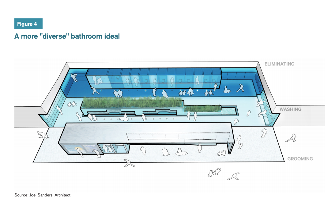 "Figure 4 includes a diagram/plan for a more ""diverse"" bathroom idea."