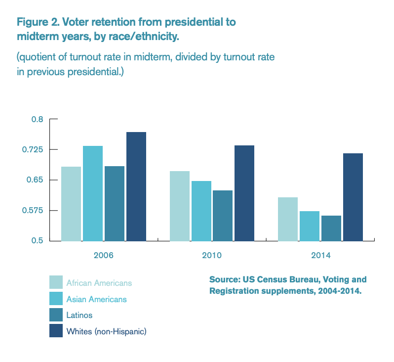 Figure 2 includes a chart of voter retention from presidential to midterm years, by race/ethnicity.
