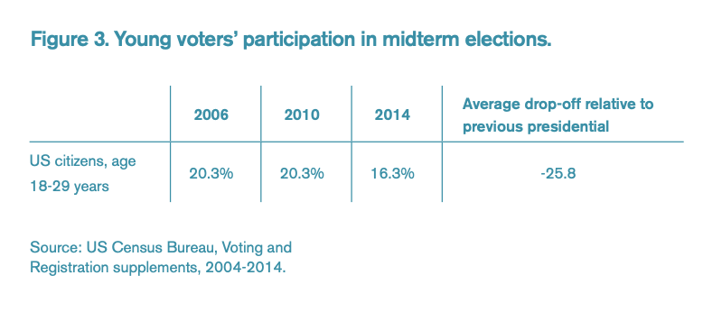 Figure 3 includes a chart representing young voters' participation in midterm elections.