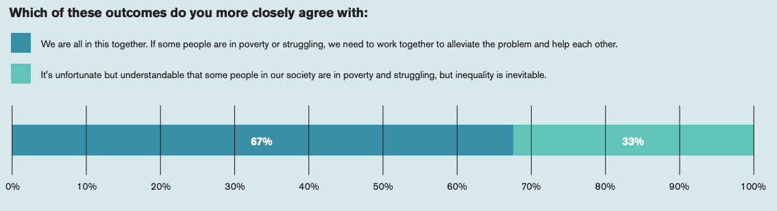 """This chart compares which answer is preferred between these two statements: """"We are all in this together. If some people are in poverty or struggling, we need to work together to alleviate the problem and help each other"""" and """"It's unfortunate but understandable that some people in our society are in poverty and sturggling, but inequality is inevitable."""""""