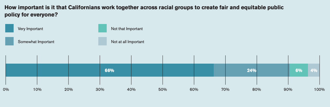 This chart showcases how important that Californians work together across racial groups to create fair and equitable public policy for everyone.