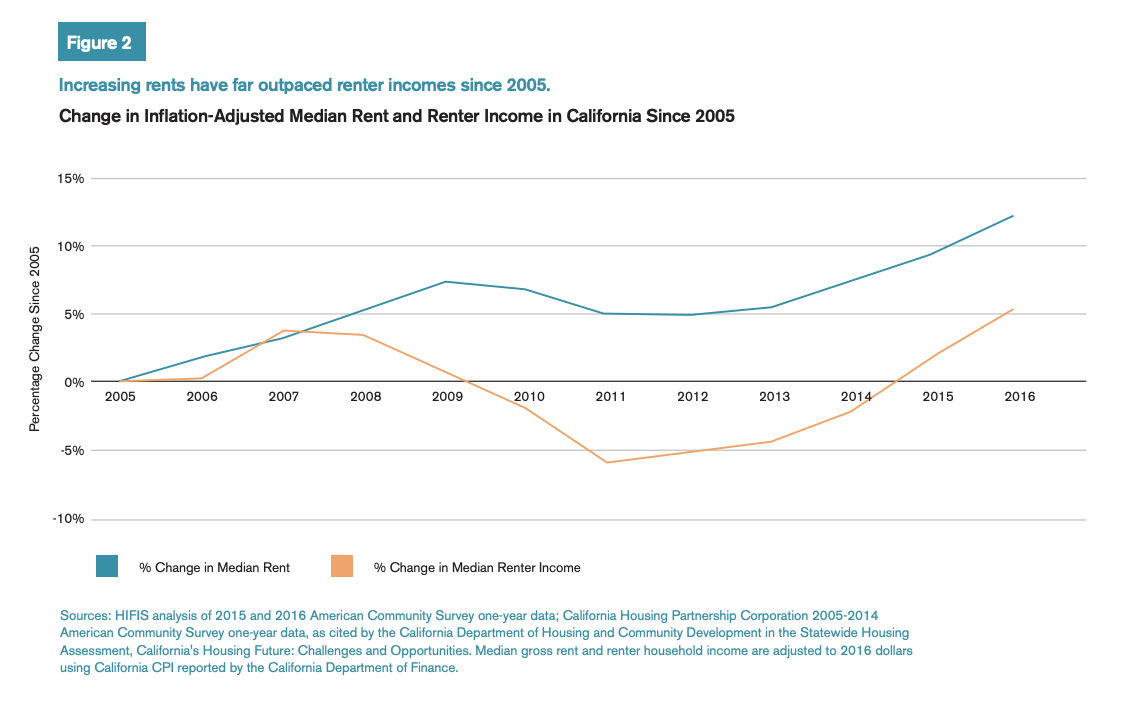 Figure 2 includes a chart of the change in inflation-adjusted median rent and renter income in California since 2005.