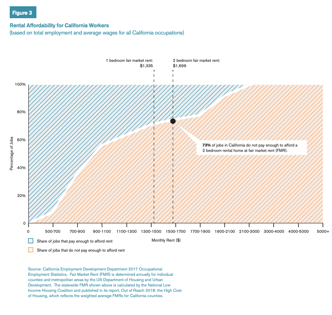 Figure 3 includes a chart showcasing rental affordability for California workers.
