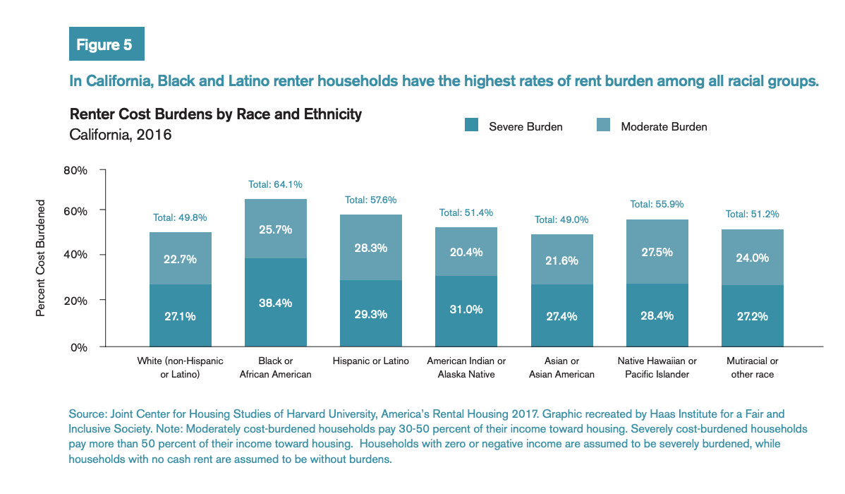 Figure 5 includes a bar chart comparing the percent cost burdened between different races (Black and Latino rent households have the highest rates of rent burden among all racial groups).