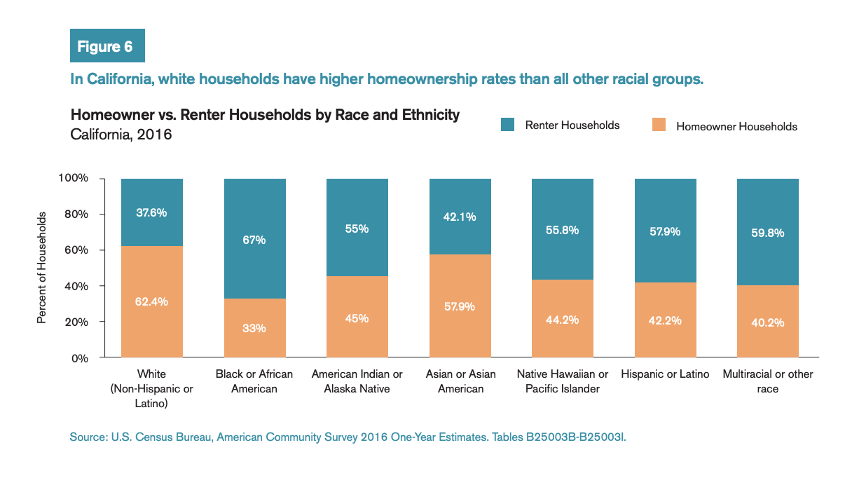This infographic shows that in California white households have higher homeownership rates than all other racial groups