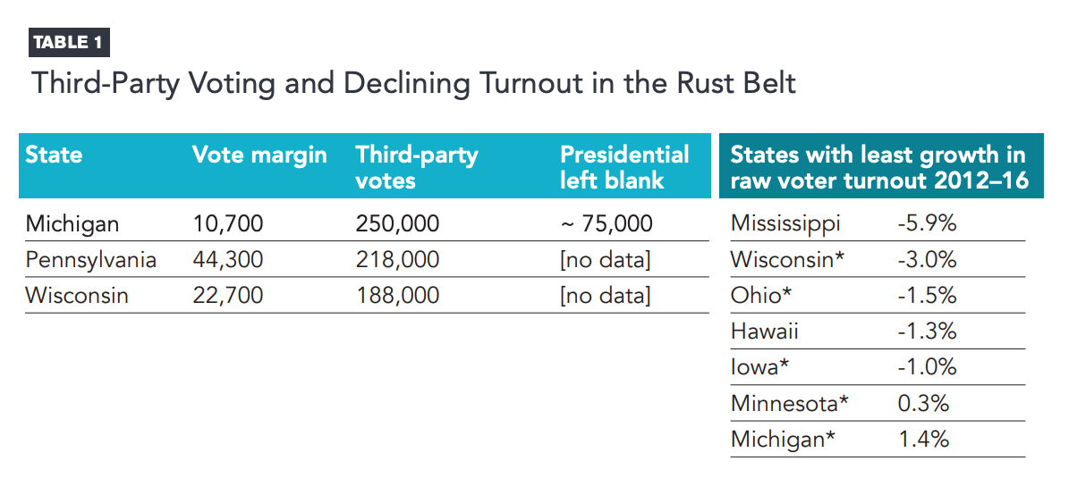 This infographic includes a table of third-party voting and declining turnout in the rust belt.
