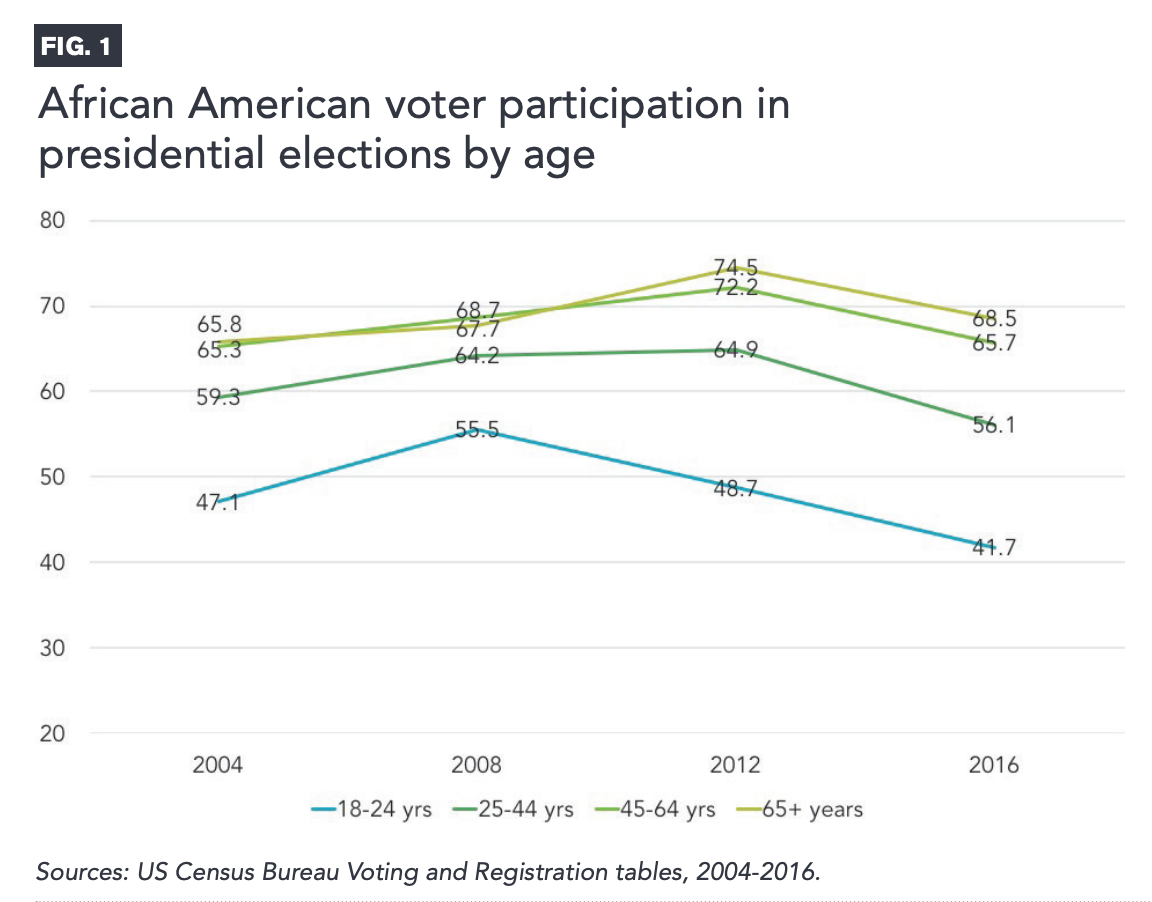 Figure 1 includes a graph showcasing African American voter participation in presidential elections by age