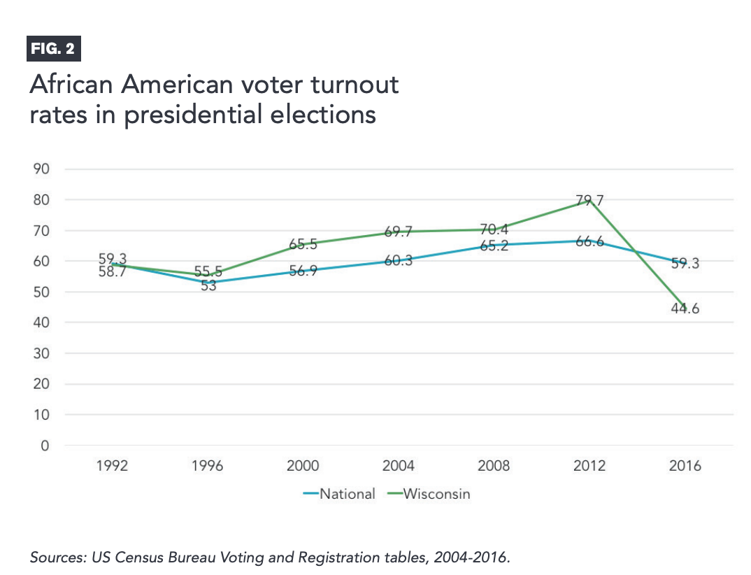 Figure 2 includes a graph showcasing African American voter turnout rates in presidential elections