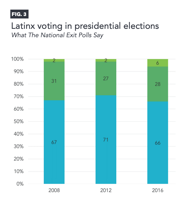 Figure 3 includes charts showcasing Latinx voting in presidential elections