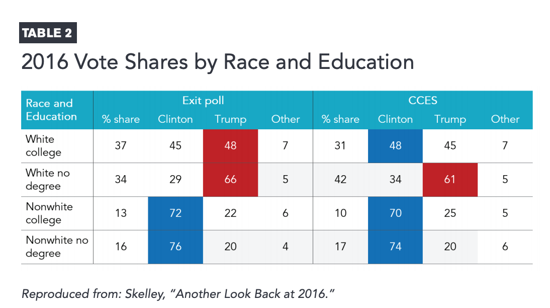 Table 2 includes a table detailing the 2016 vote shares by race and education
